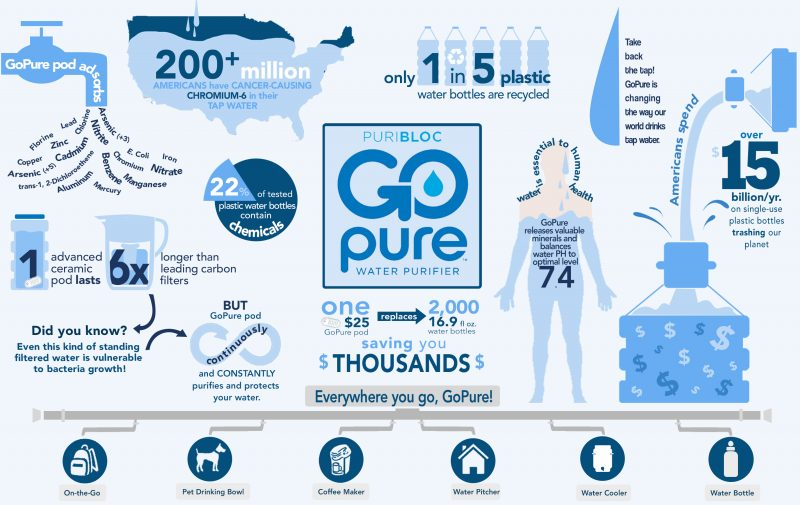 Go Pure Infographic